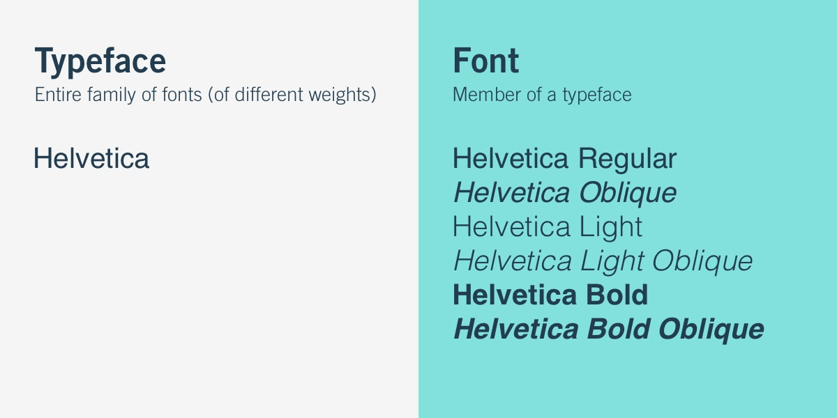 The difference between a font and a typeface
